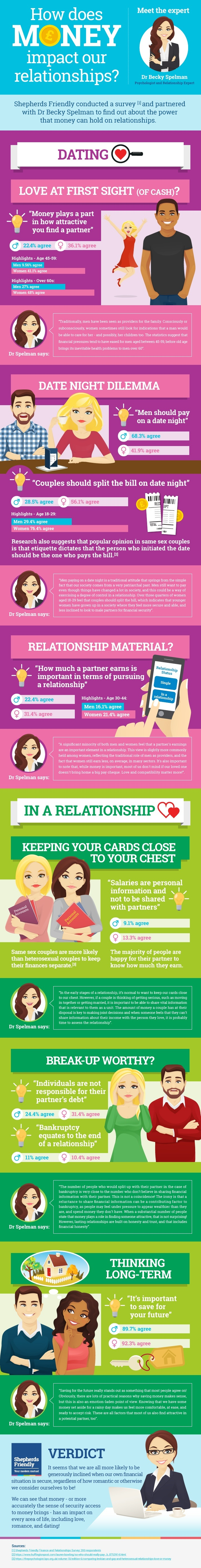 an infographic about finances and relationships and the results of a recent survey